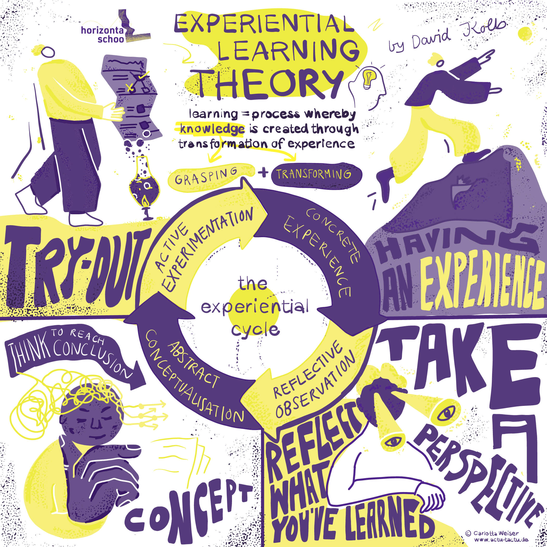 Graphic Recording about the experiential learning theory by David Kolb