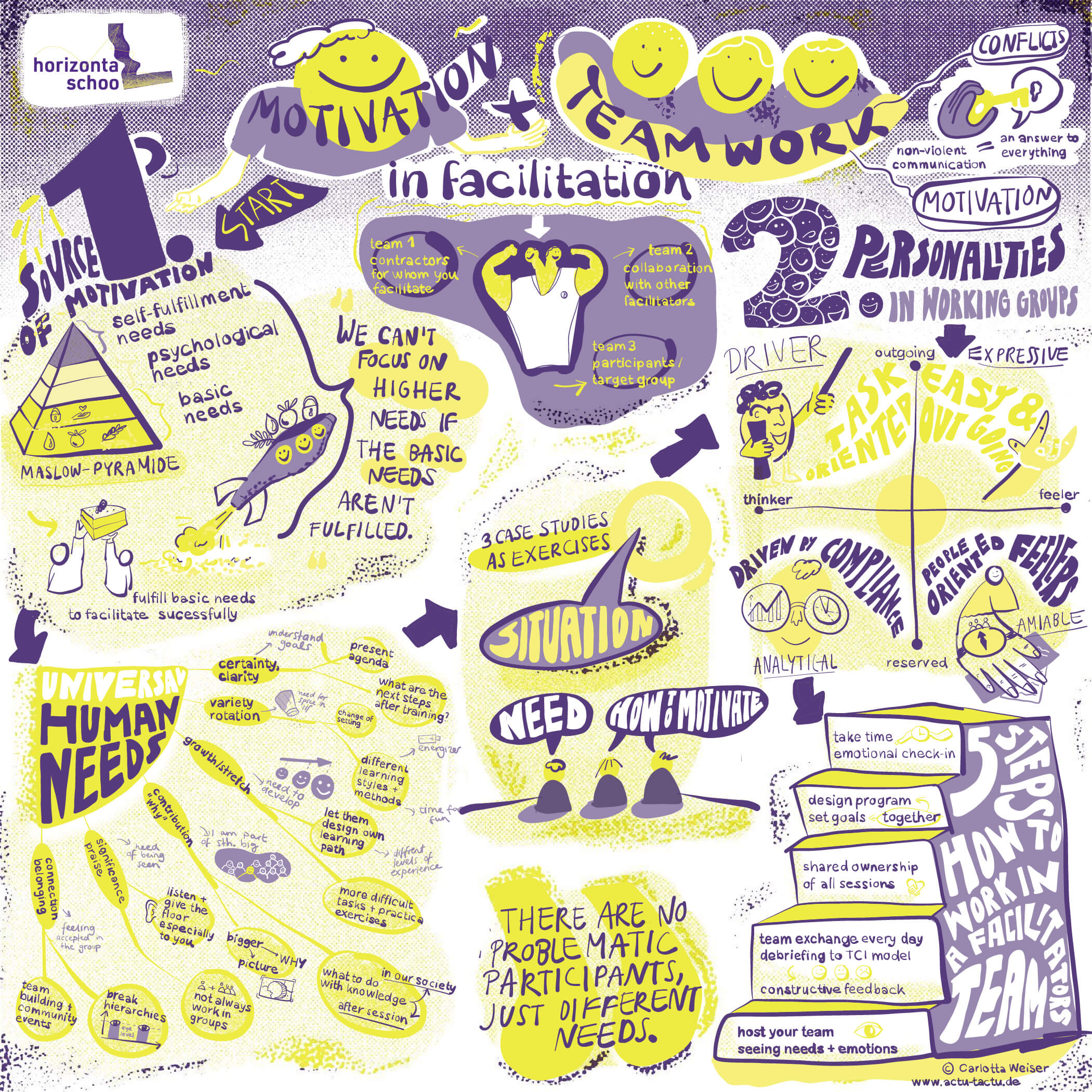 Graphic Recording of a workshop event from horizontal school about motivation and teamwork.