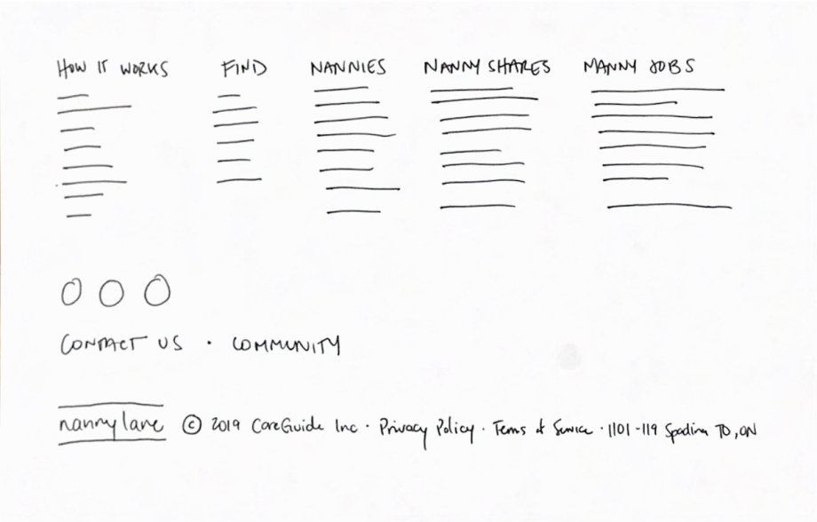 Sketch of a section on a website where the footer would be, holding links to other pages on the website