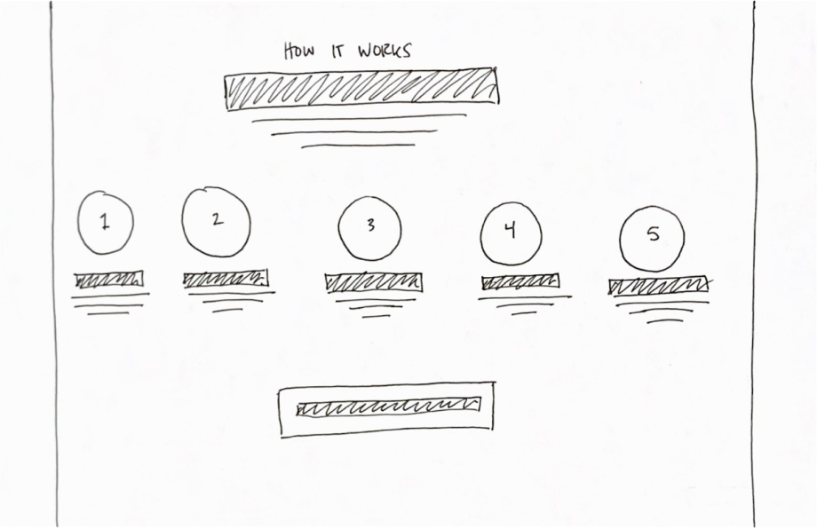 Sketch of a section on a website explaining how the service and product work in a step by step format