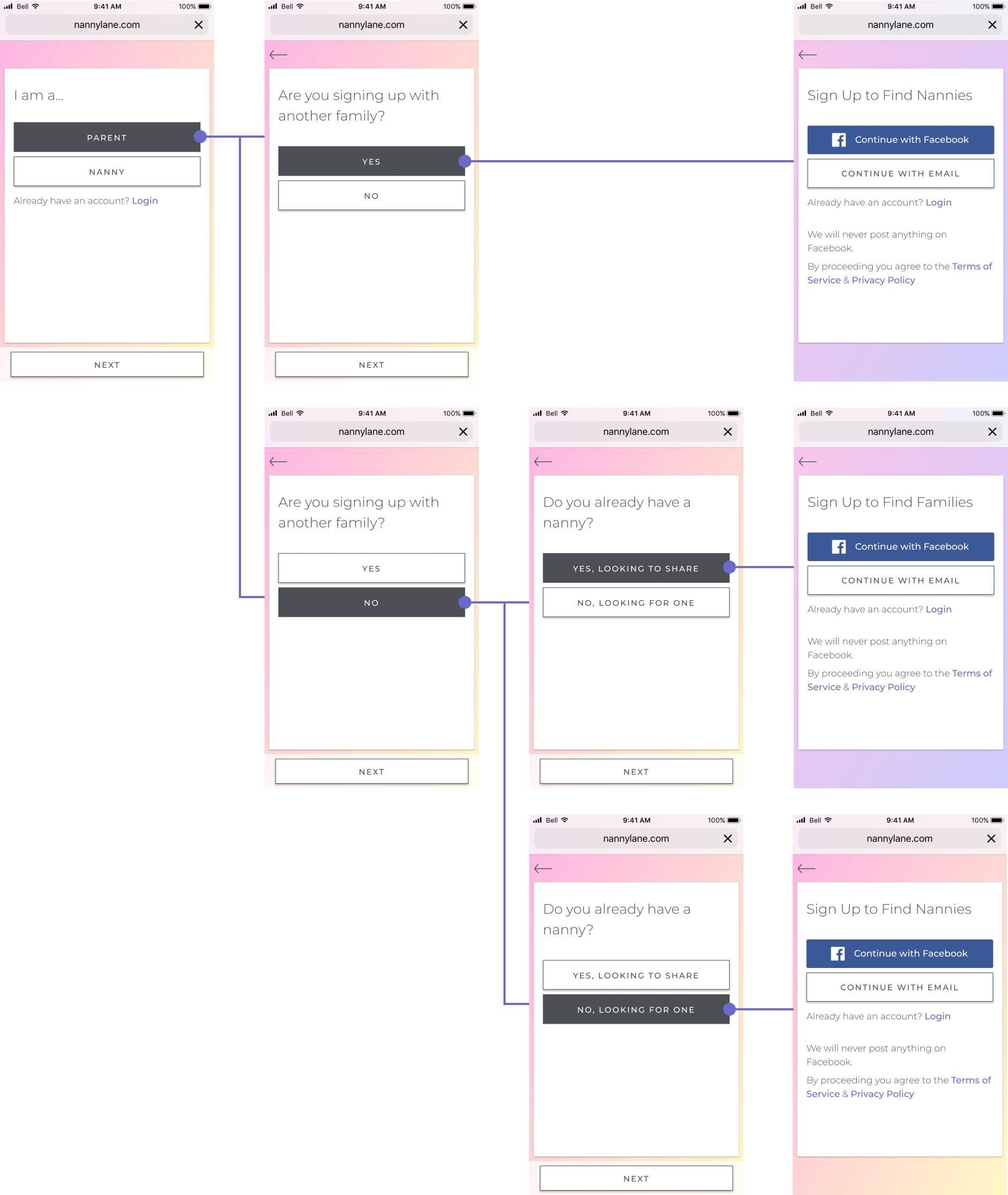 Visual mockup flow from the first iteration figuring out a new onboarding flow