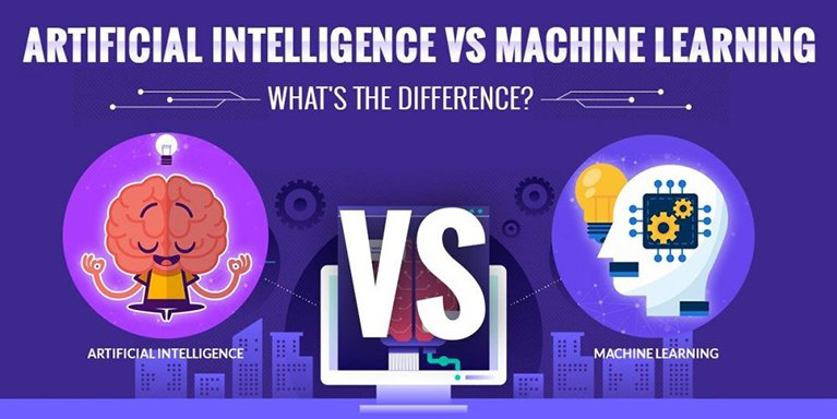 Artificial Intelligence vs Machine Learning in Service Management