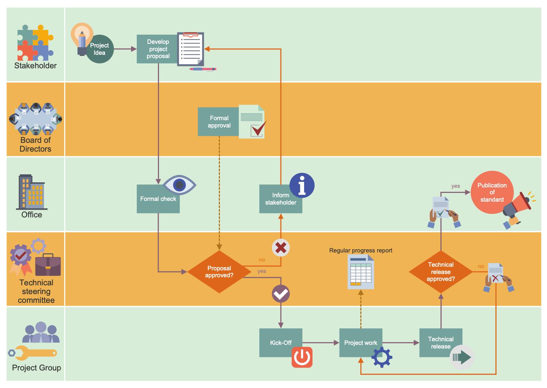 workflow management process