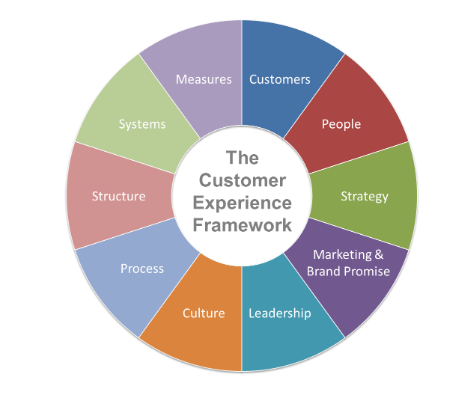 Customer Experience Map StartingPoint