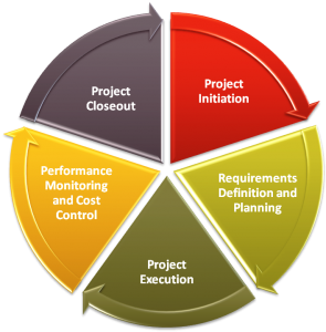 Project Management Workflow - Why Does It Matter?