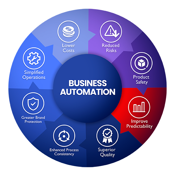 Business automation workflow