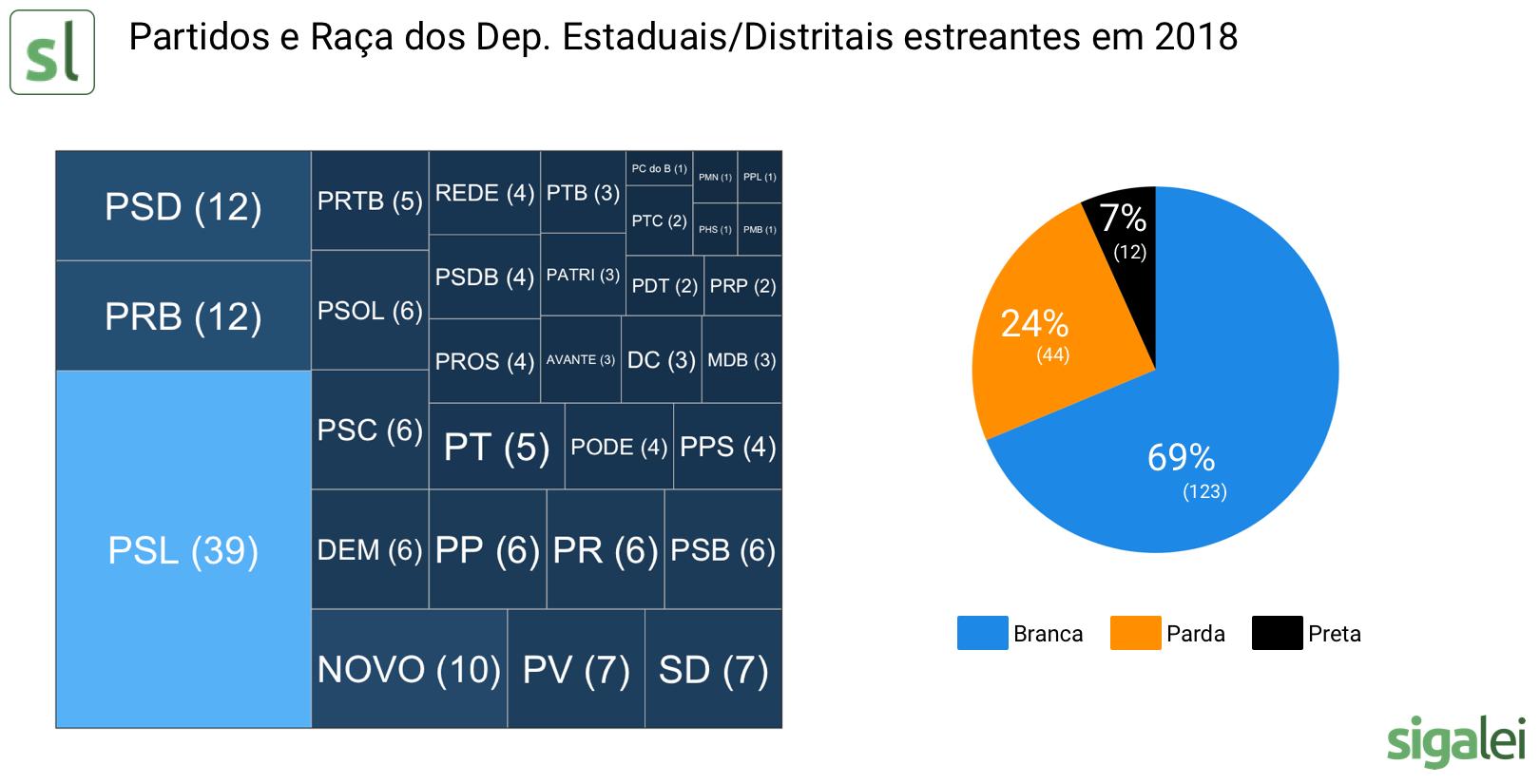 Dados de raça e partidos dos deputados estreantes