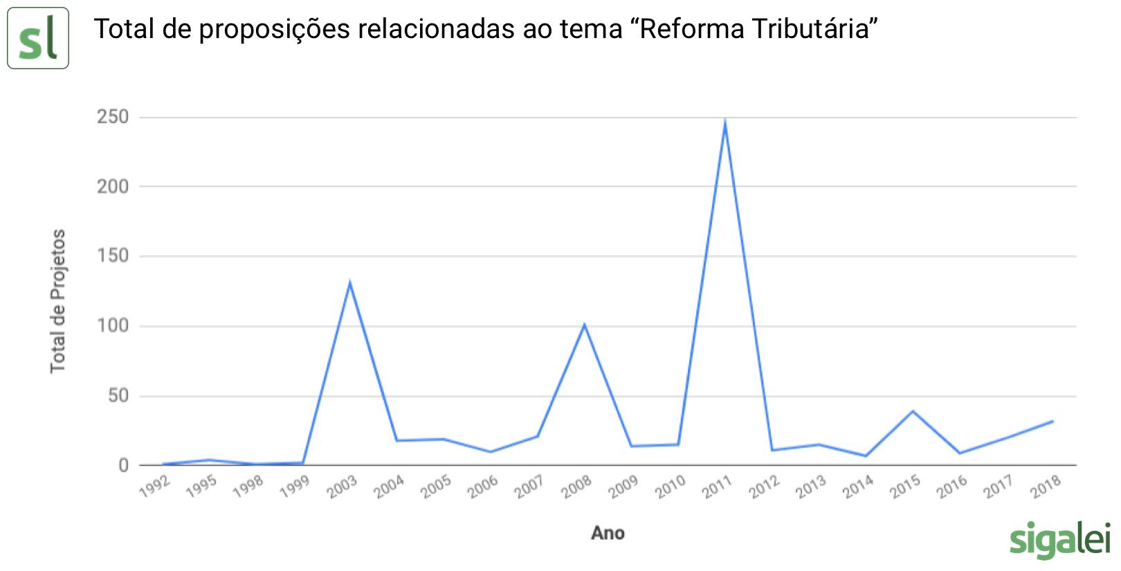 O gráfico mostra o número de proposições dos parlamentares federais ao longo dos anos, com destaque para 2003 e 2011.