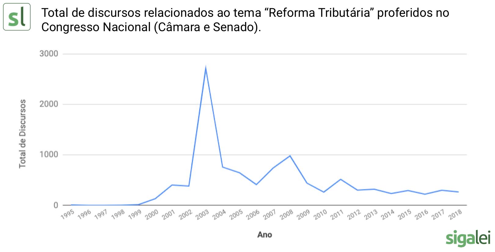 O gráfico mostra o número de discursos dos parlamentares federais ao longo dos anos, com destaque para 2003.