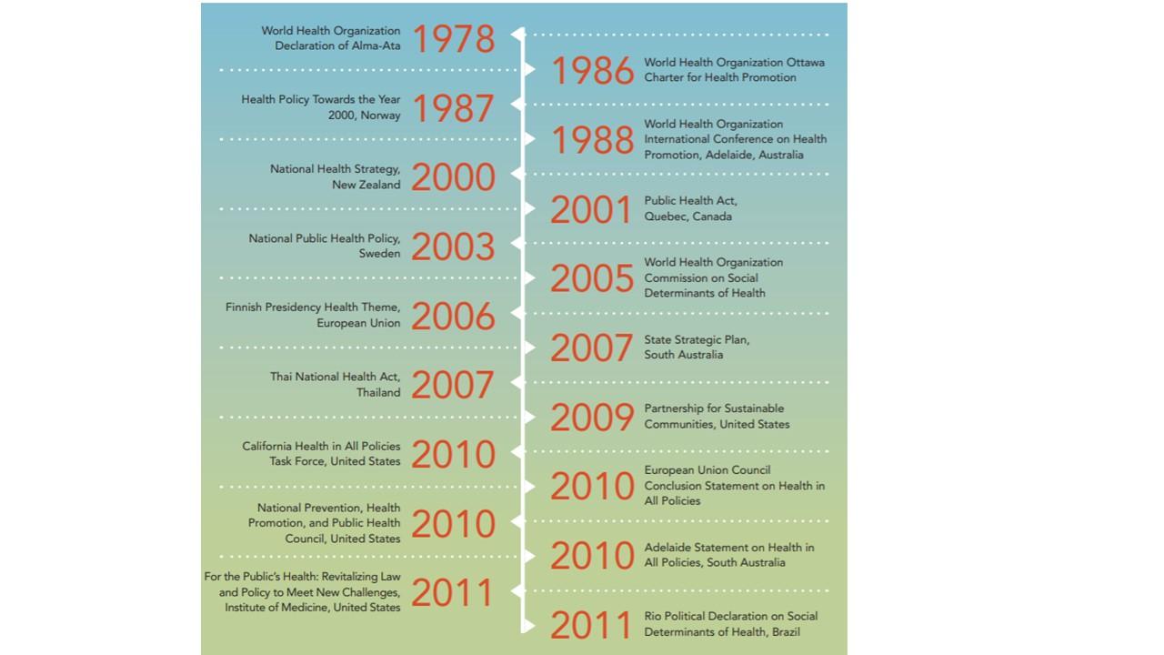 Histórico de Iniciativas