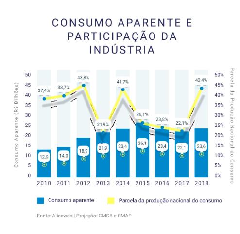 Consumo Aparente e Participação da Indústria