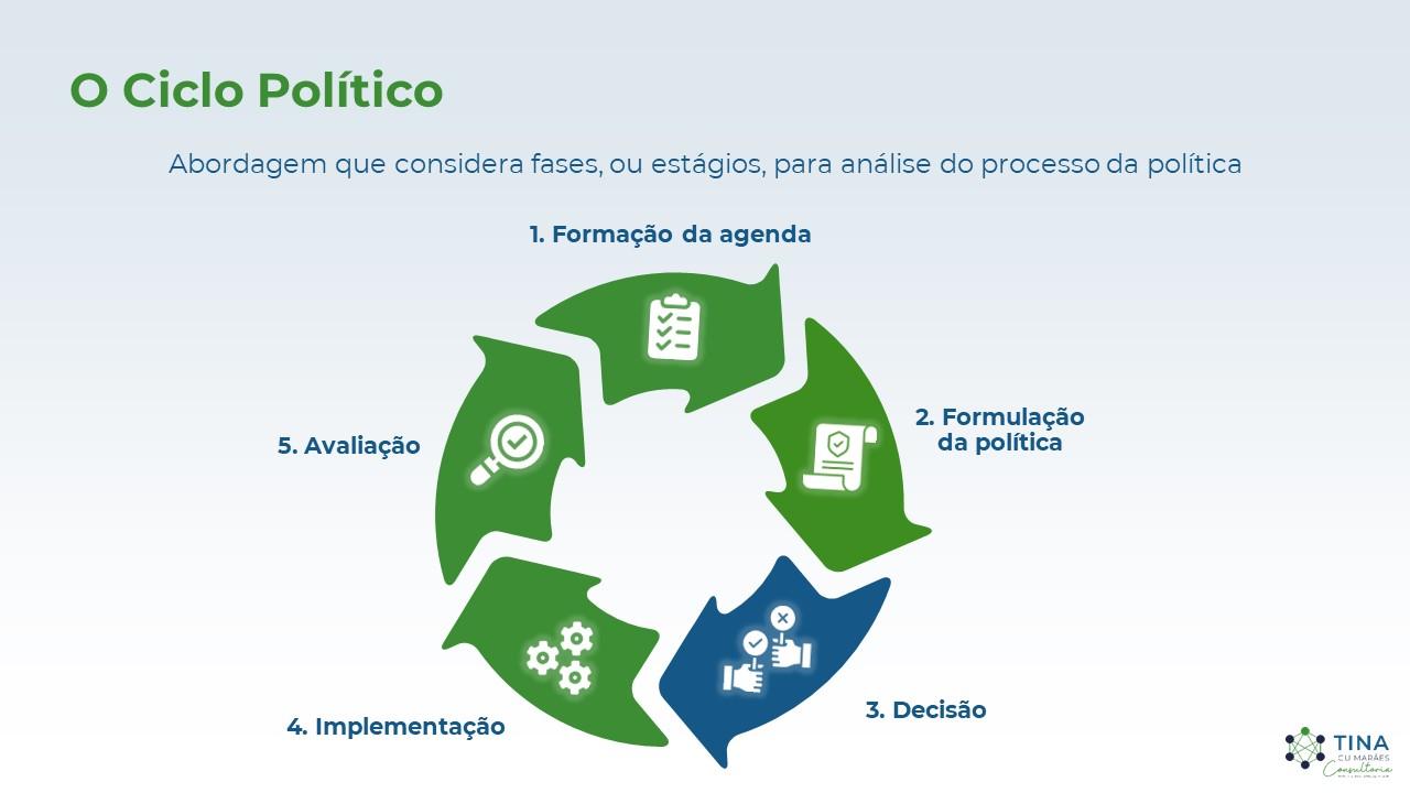 O Ciclo Político