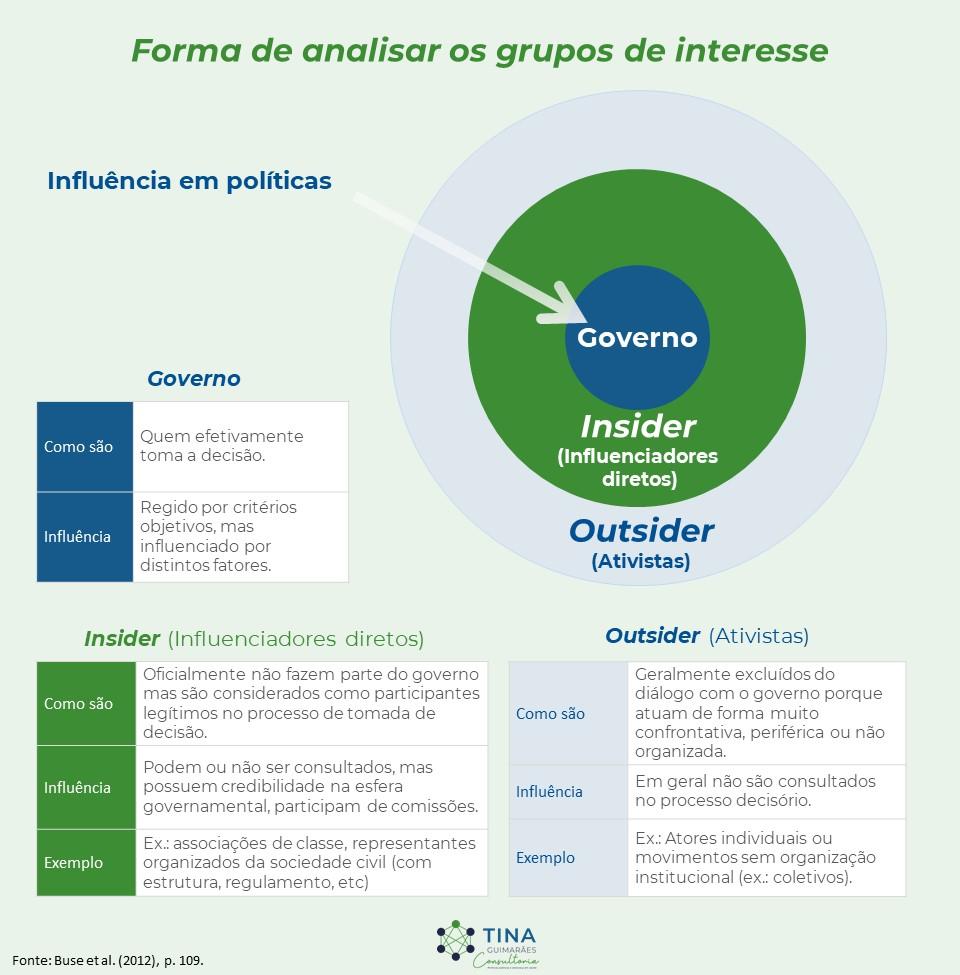 Forma de analisar os grupos de interesse