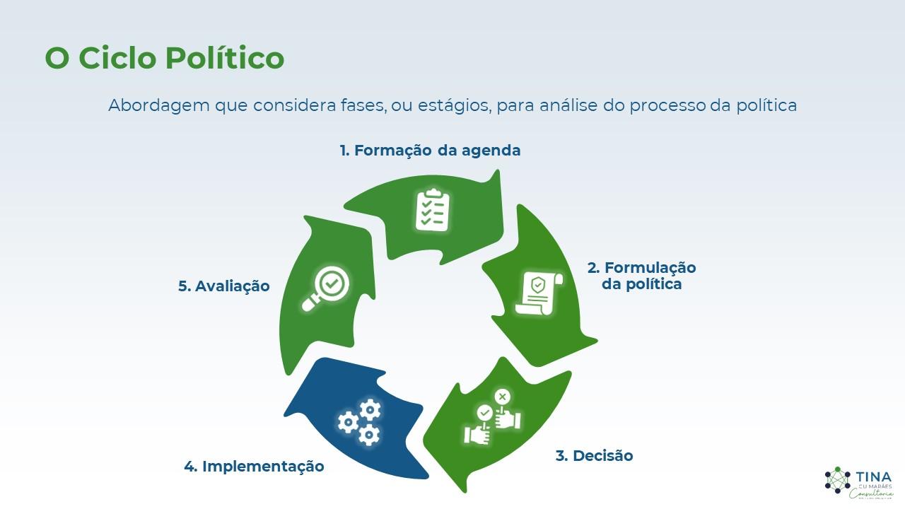 O Ciclo Político: a Implementação