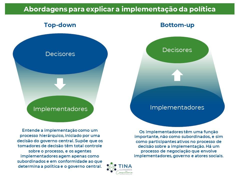 Abordagens para explicar a implementação da política