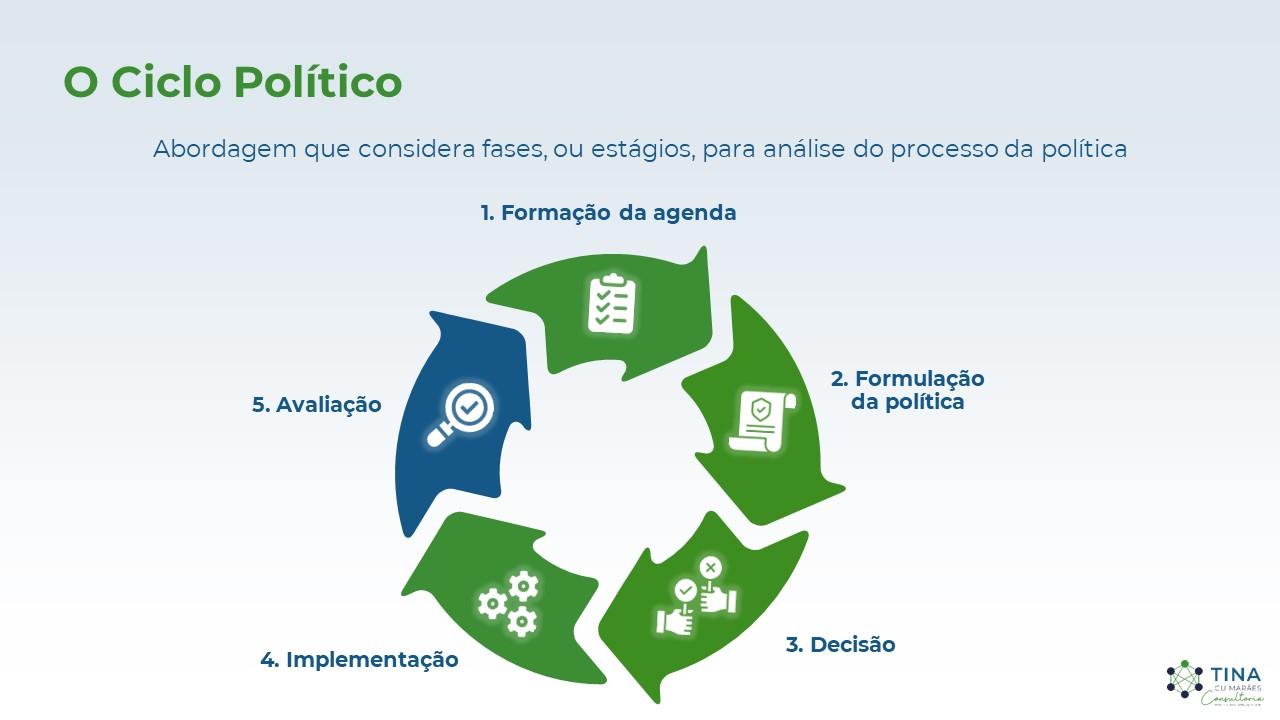 Ciclo Político