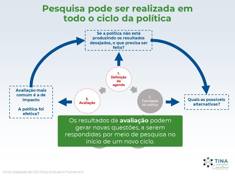 Pesquisa pode ser realizada em todo o ciclo da poítica