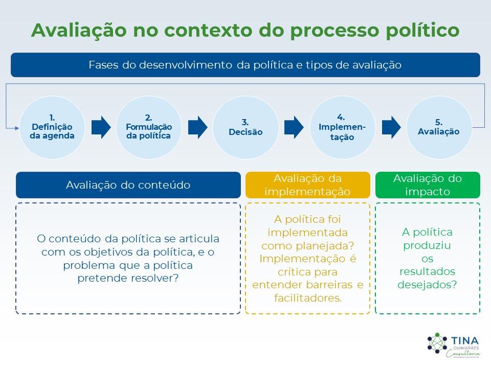 Avaliação no contexto do processo político