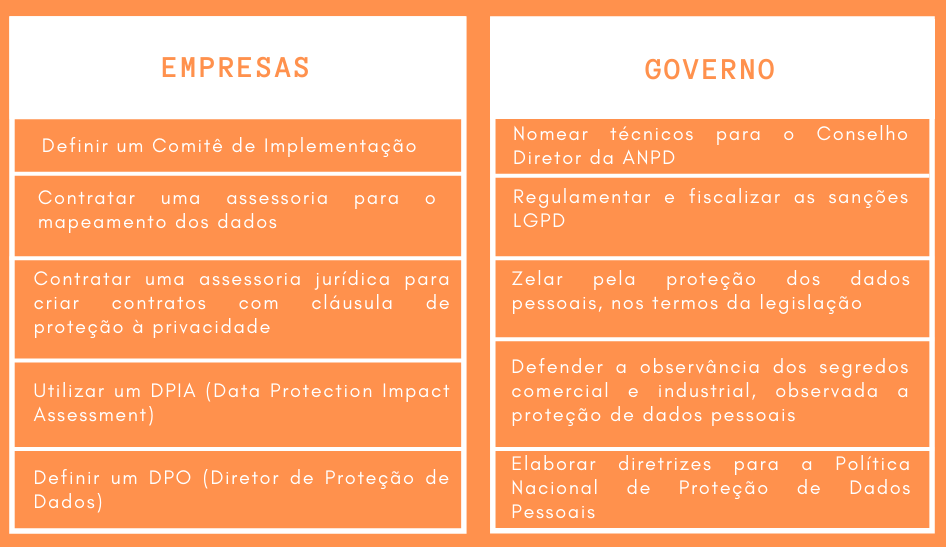 Prerrogativas das empresas e governos