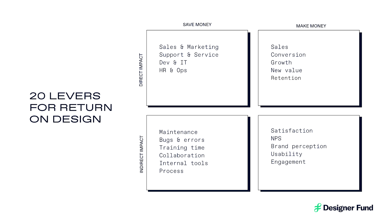 The four core buckets for measuring the business impact of design (Source: Designer Fund)