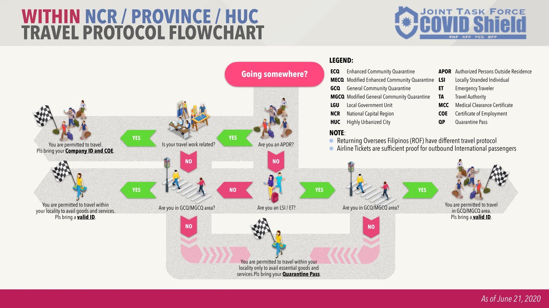 Travel Protocol Flowchart