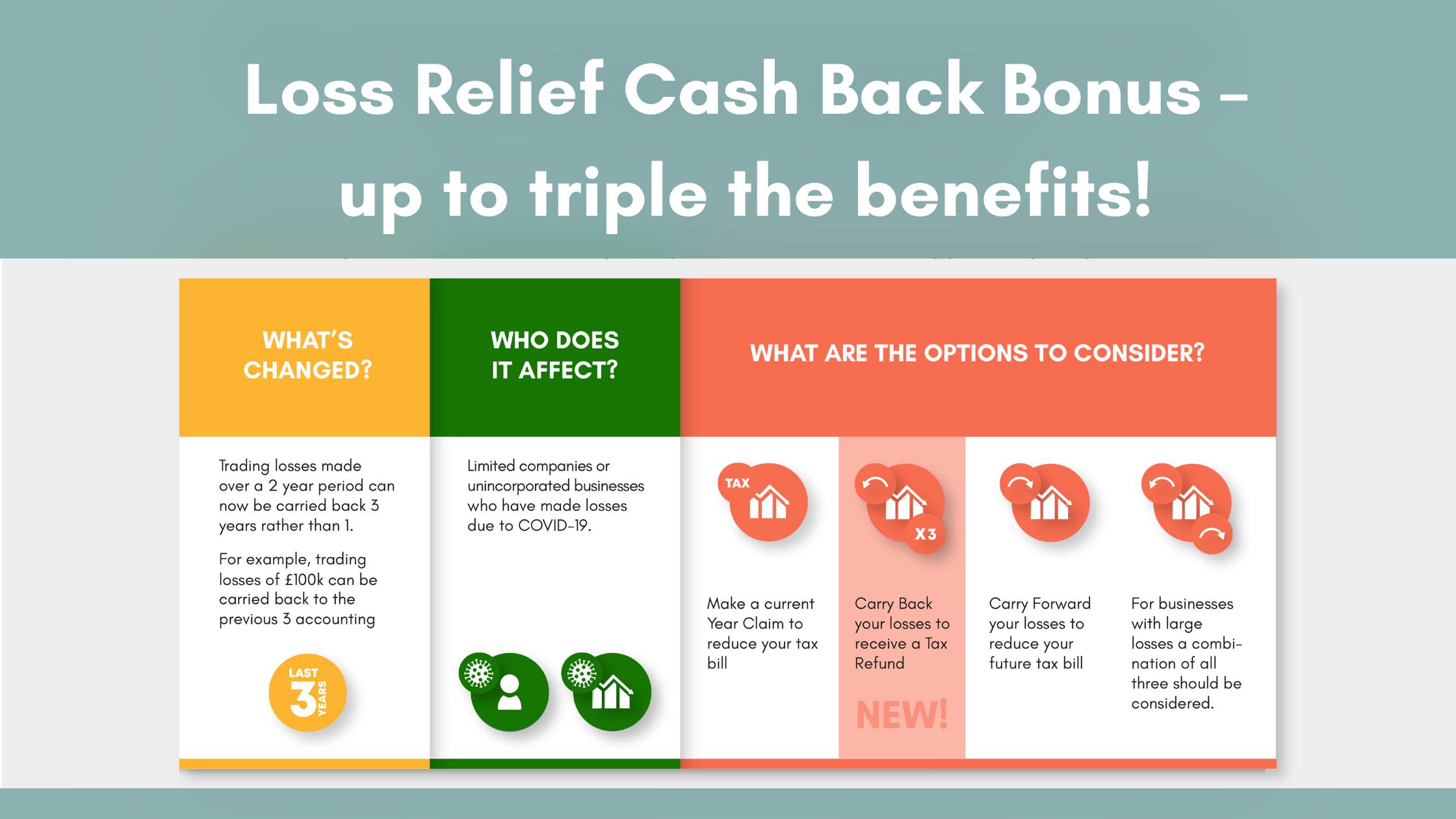 Loss Relief Cash Back Bonus - Up to triple the benefits!