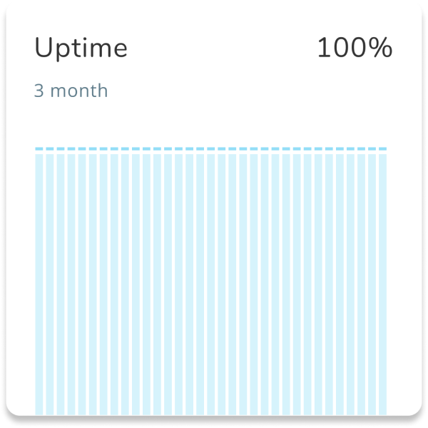 Traces Cloud Uptime Metric
