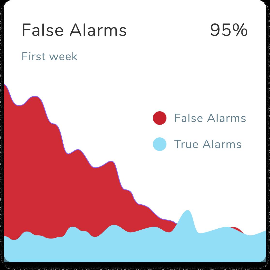 False Alarm Reduction by Traces AI