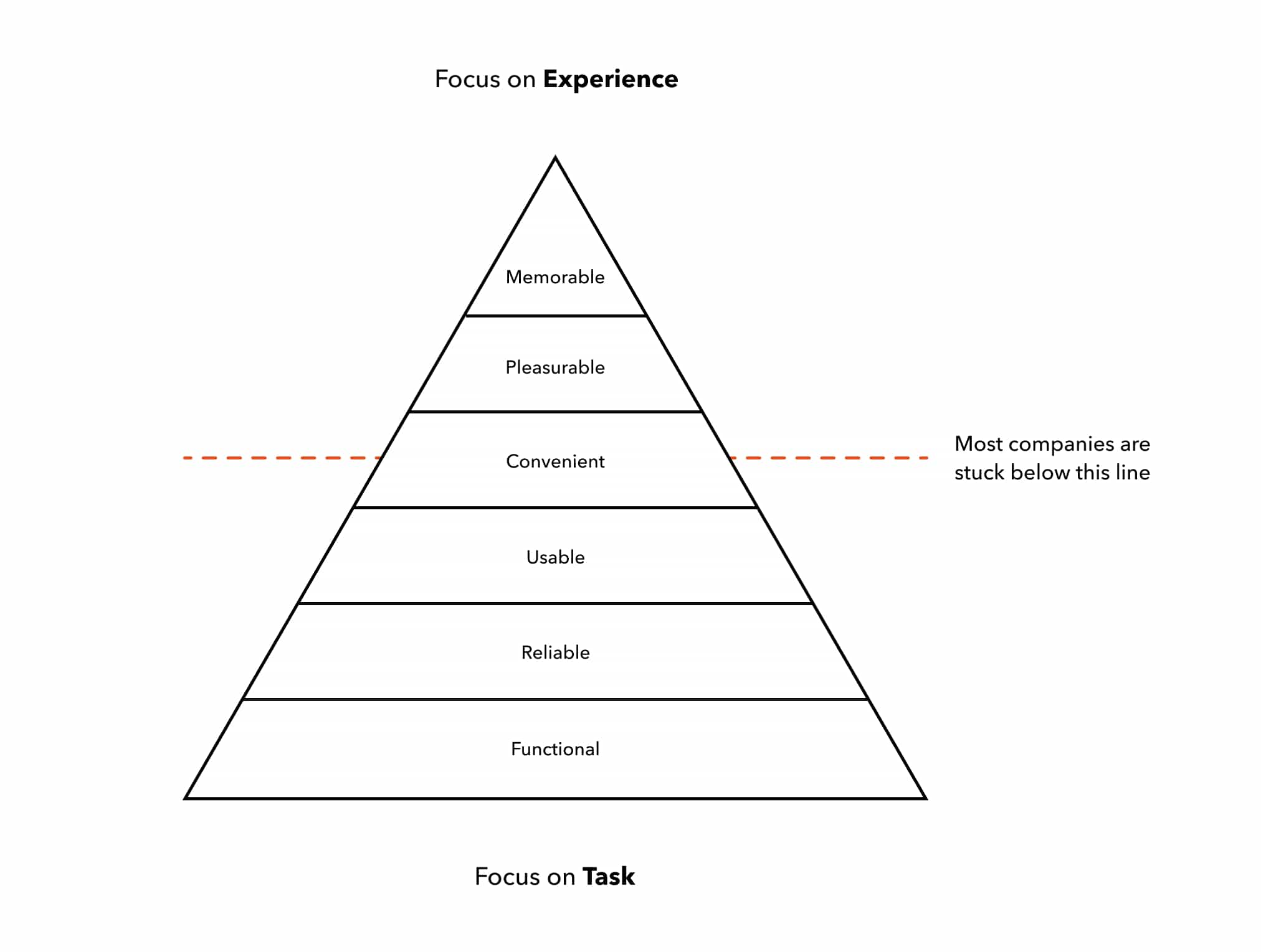 A diagram explaining CX using a pyramid of six levels: Functional, Reliable, Usable, Convenient, Pleasurable, and Memorable (from bottom up). A dotted line indicates that most companies are stuck below the Convenient level.