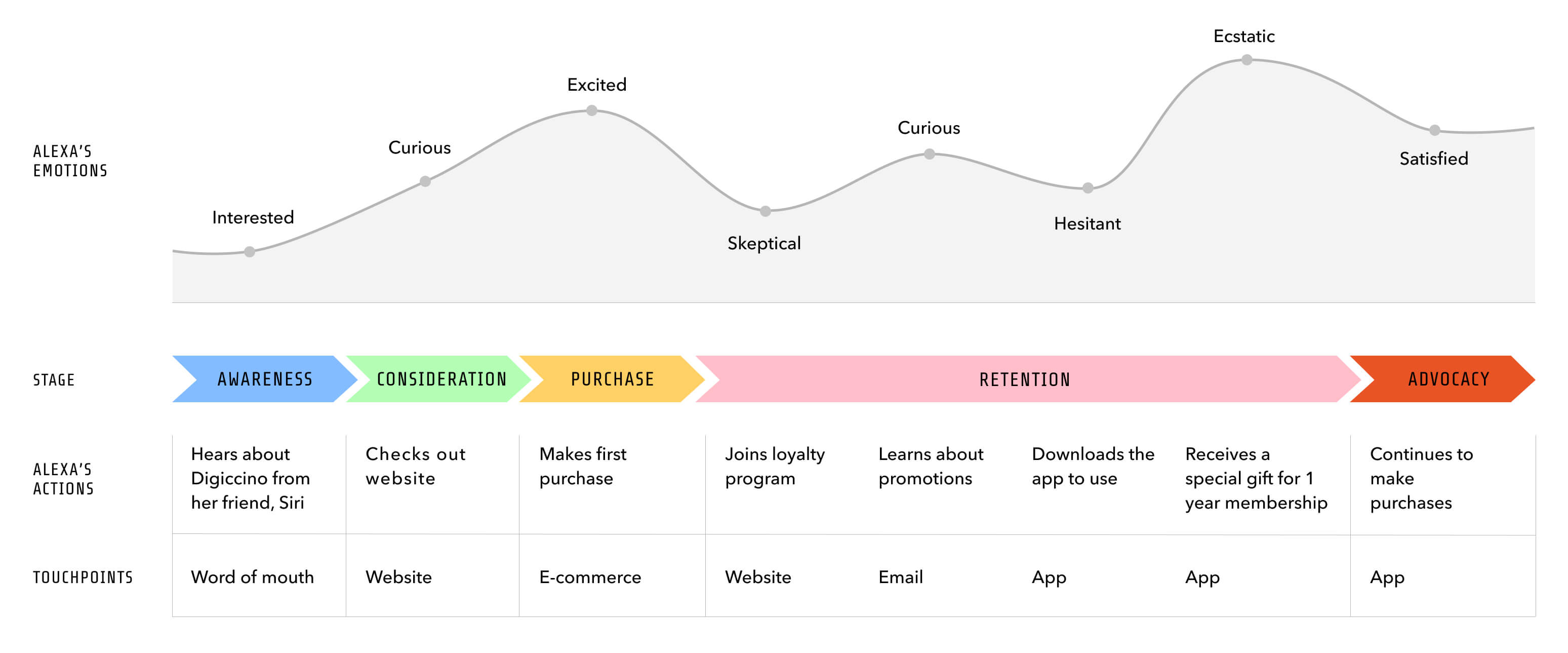 A visual of a customer journey map showing Alexa's journey with Digiccino.