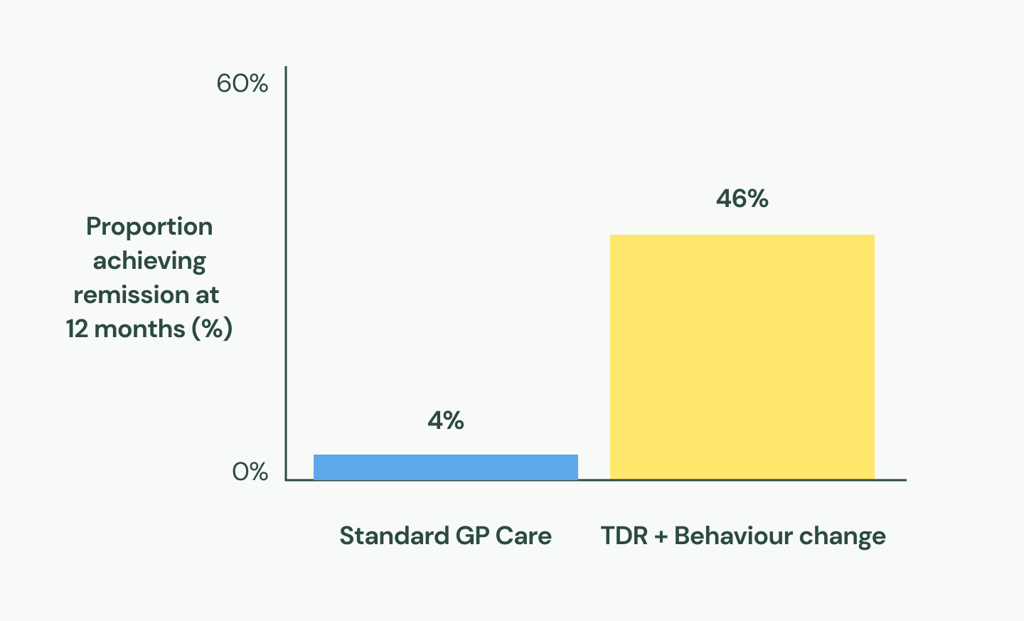 A chart showing the percentage of diabetes remission achieved at 12 months with standard care (4%) versus total diet replacement + behaviour change (46%).