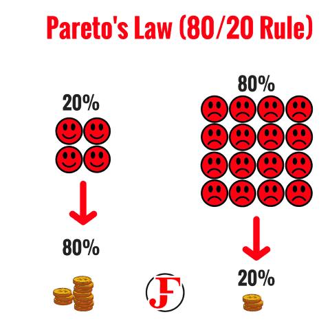 Pareto Law Business Questions