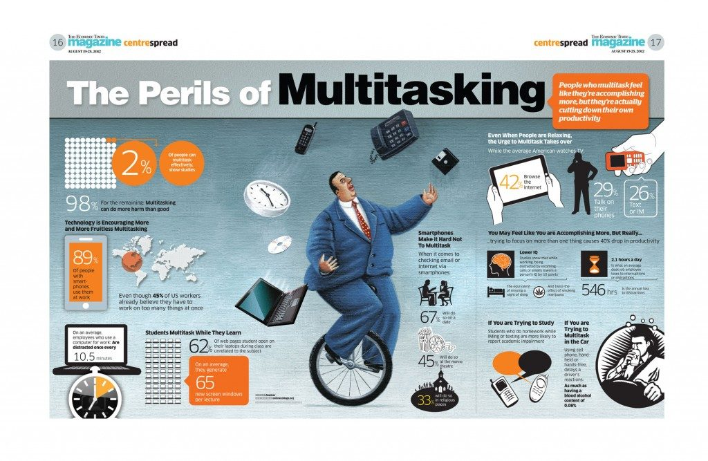 Multitasking You Want to Be Successful