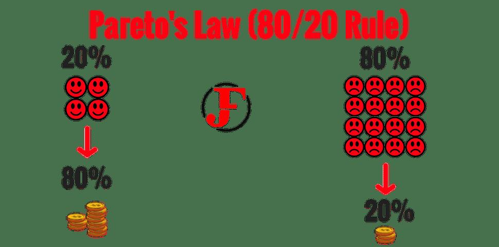 Pareto's Law