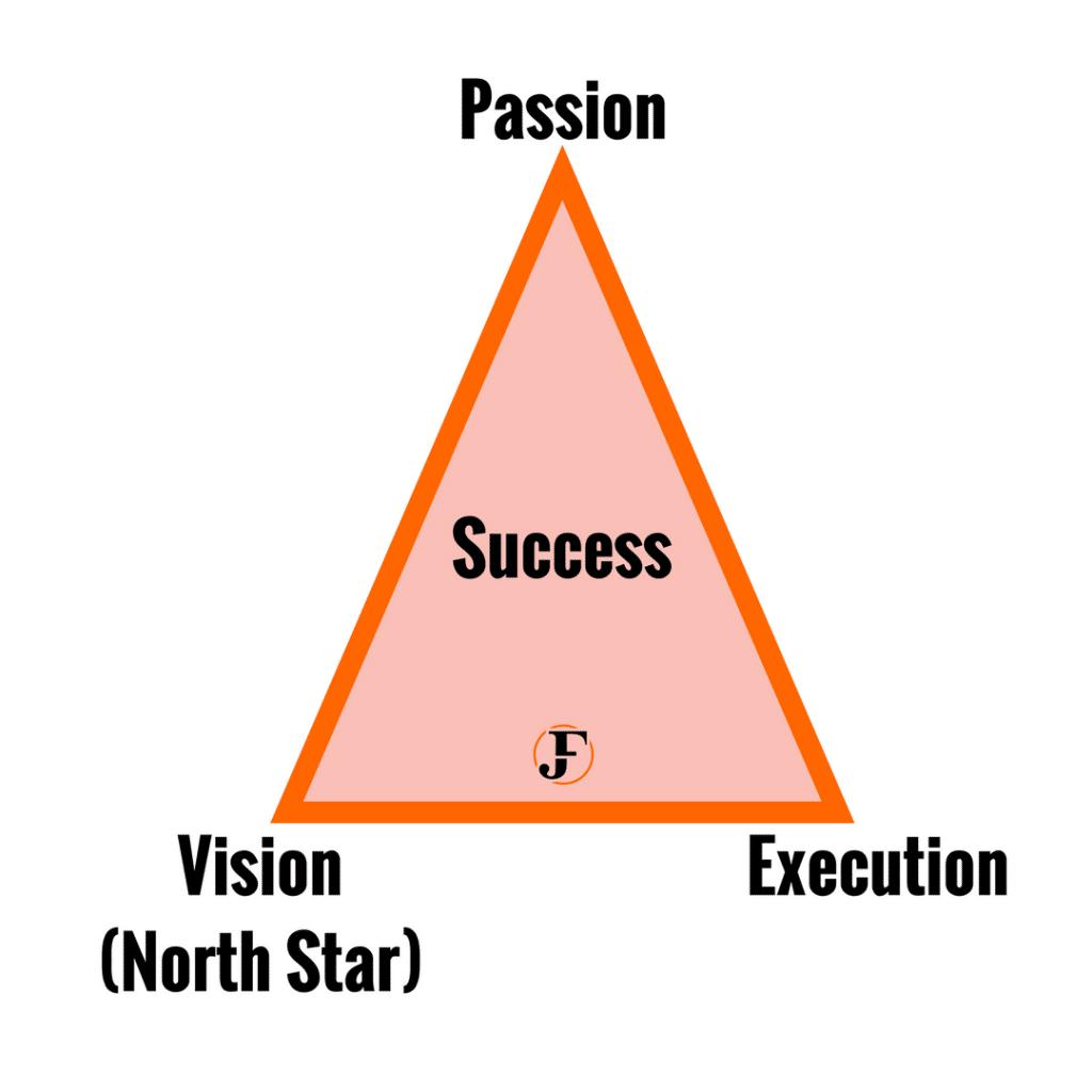 Mindset of Successful People