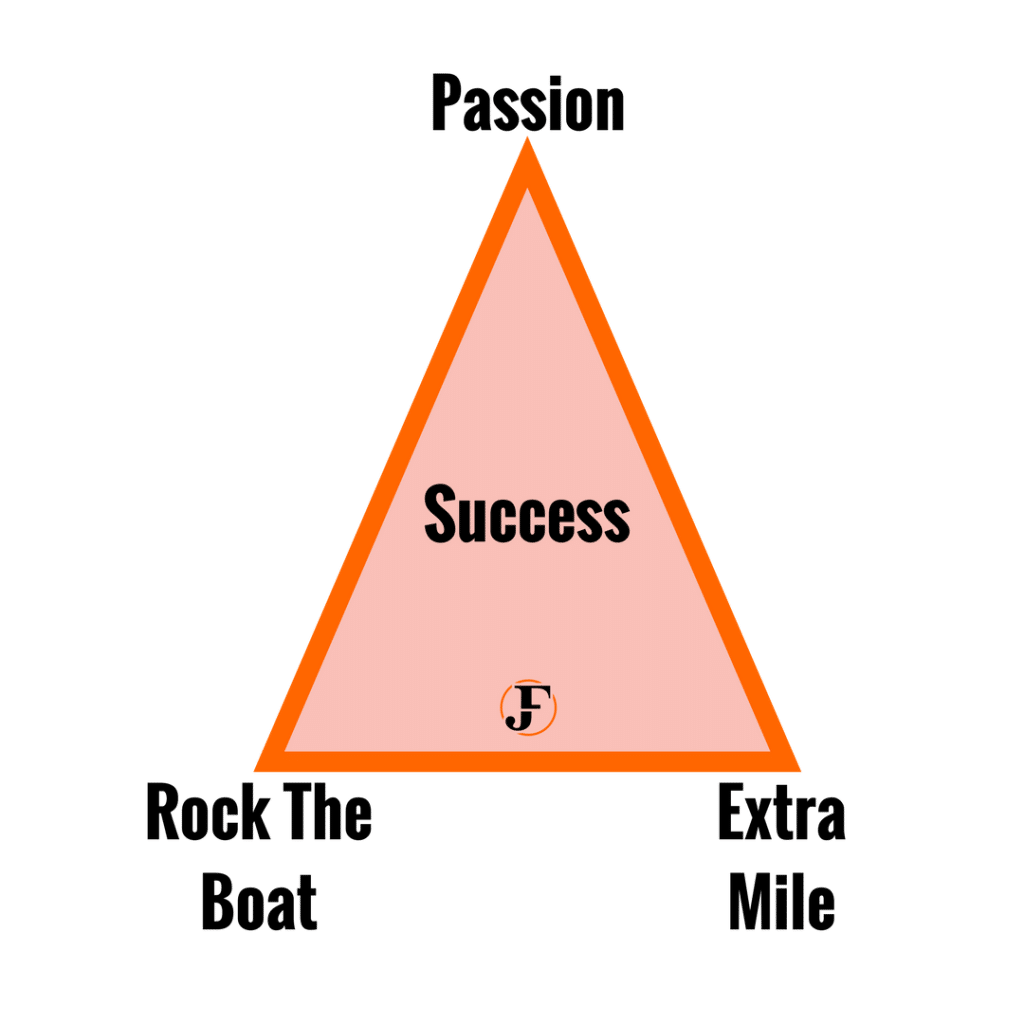Success Triangle Habits of Successful Entrepreneurs