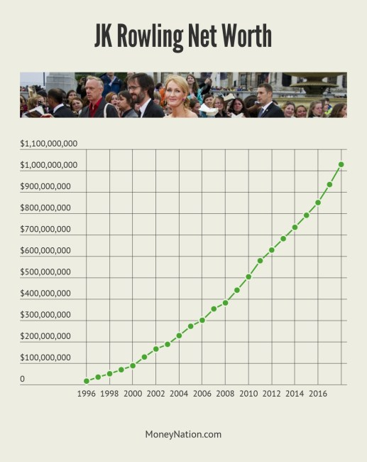 JK Rowling Net Worth Successful Entrepreneur