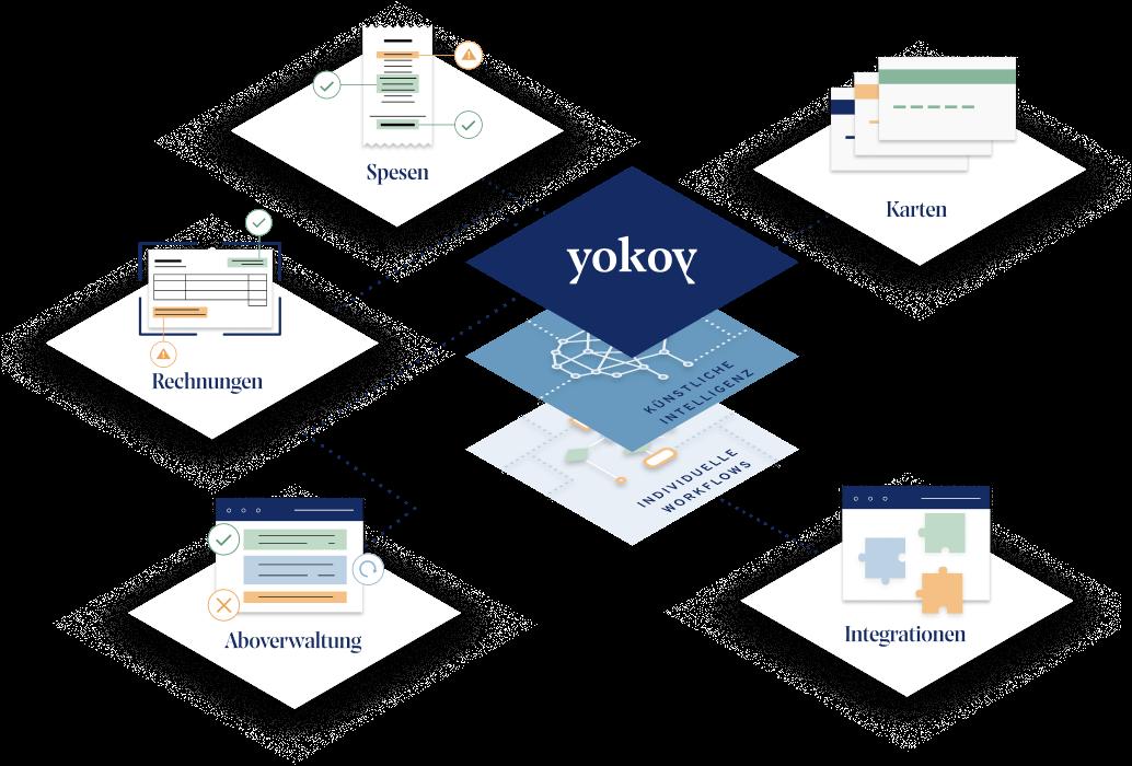Yokoy Spend Management