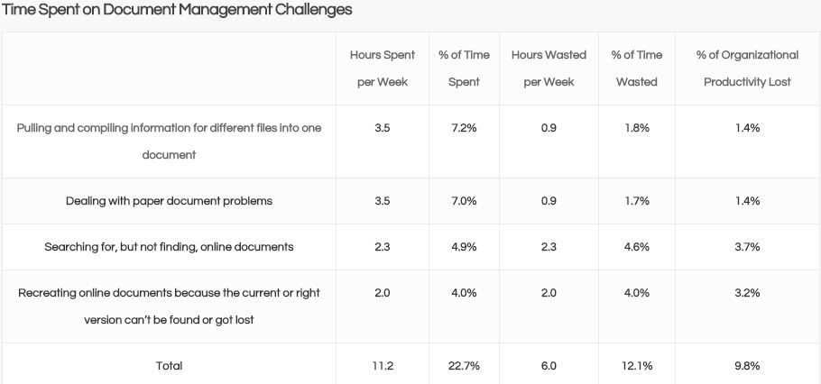 Document management, Knowledge Management