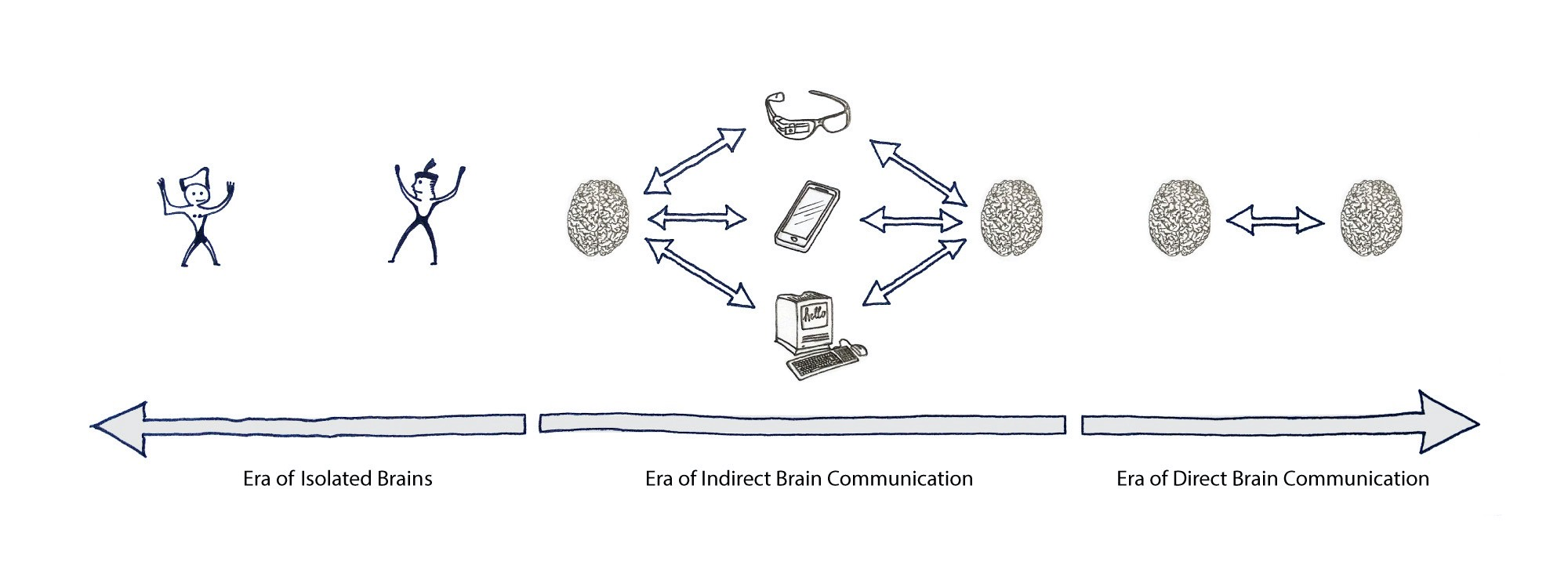 Timeline with 3 brain communication eras. From isolated brains, to indirect brain communication to direct brain communication