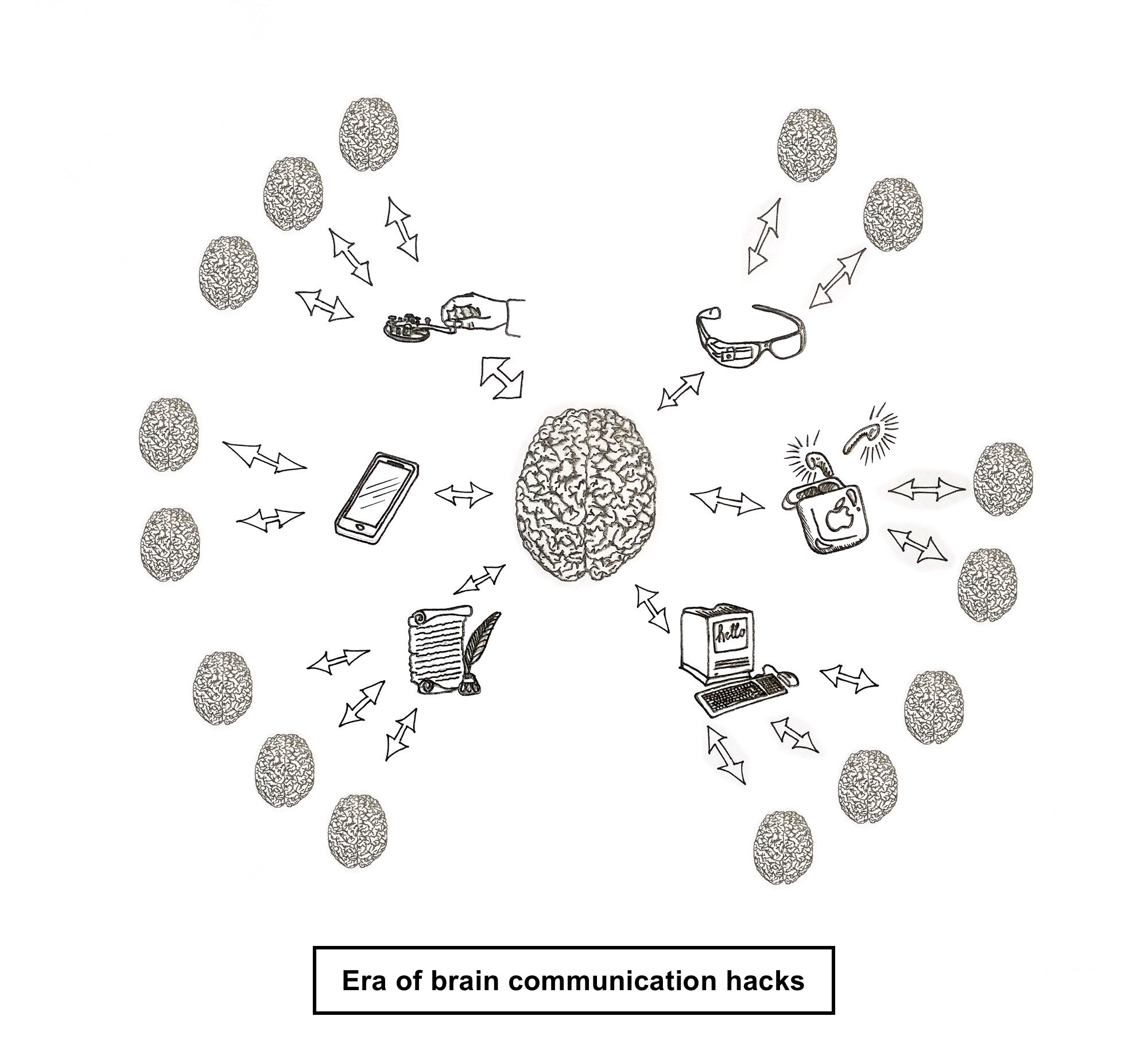 A brain indirectly connected to other brains via interfaces such as paper, a computer, smart glasses and a telegraph
