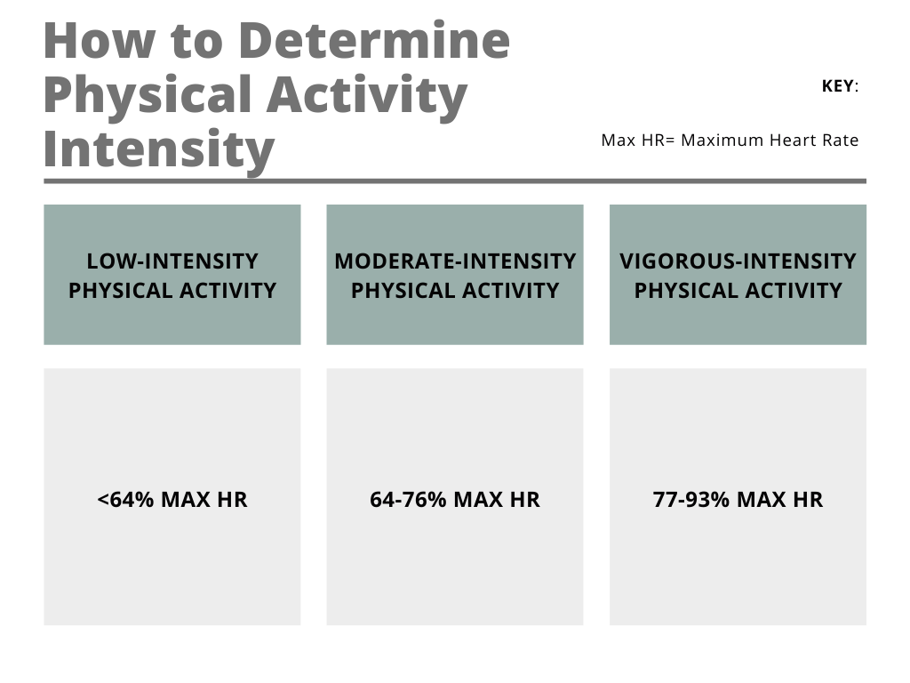 How to determine physical activity intensity