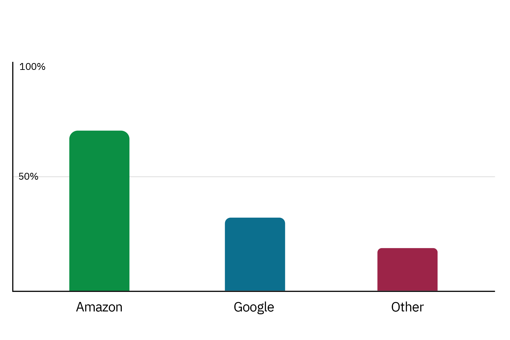 Amazon Google and other smart speaker market share