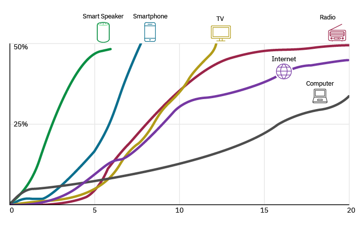 Consumer technology adoption chart - smart speakers fastest growing