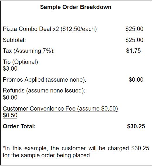 sample order breakdown