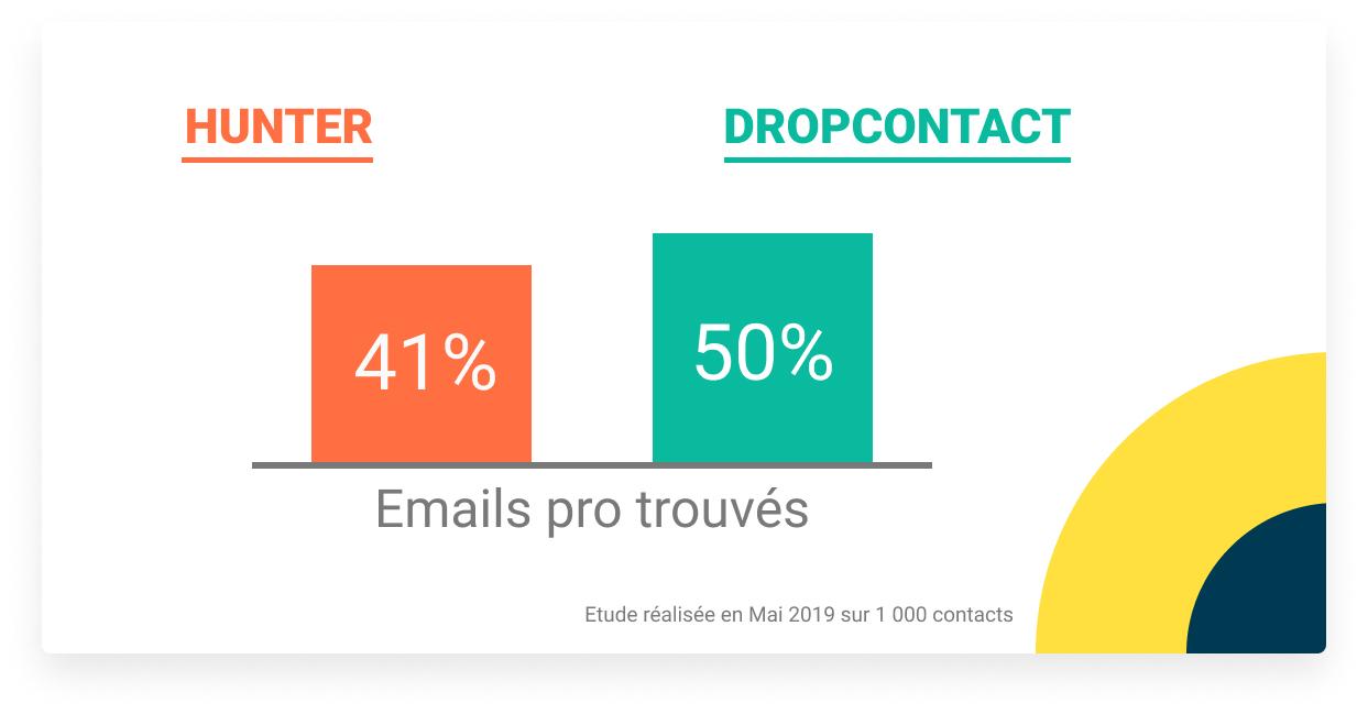 dropontact trouve plus d'adresse email pro que hunter.io