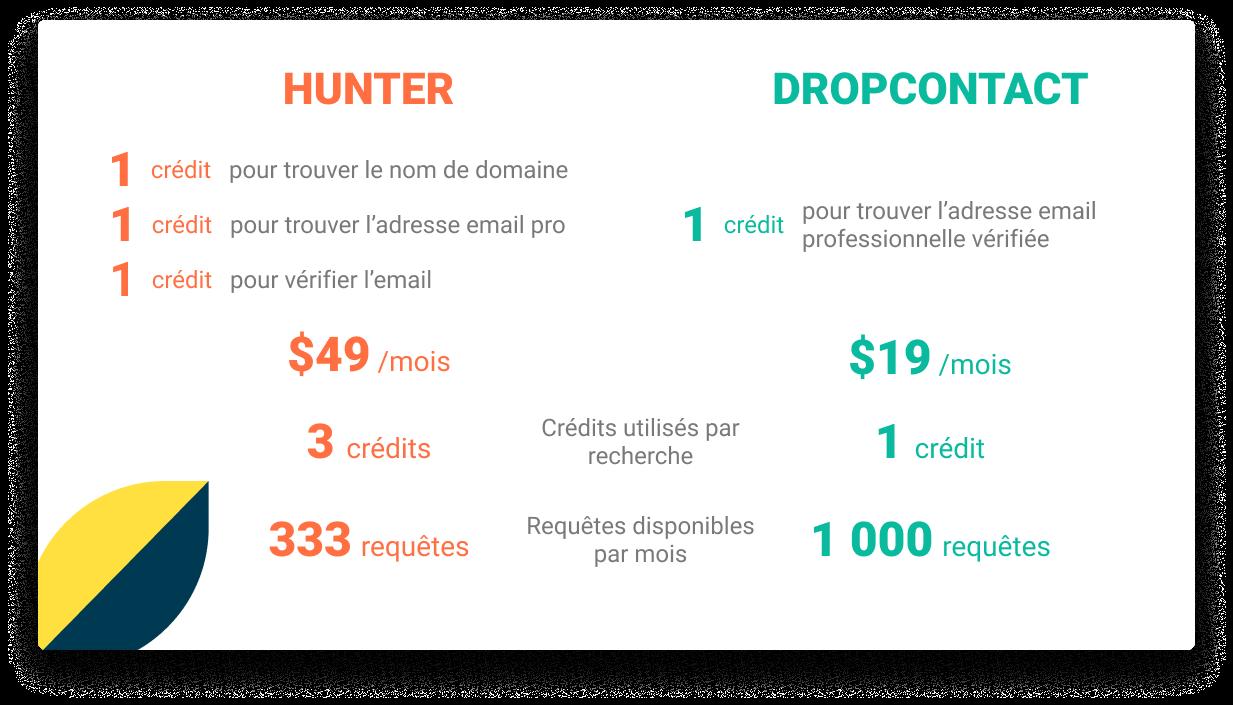 dropcontact moins cher que hunter.io