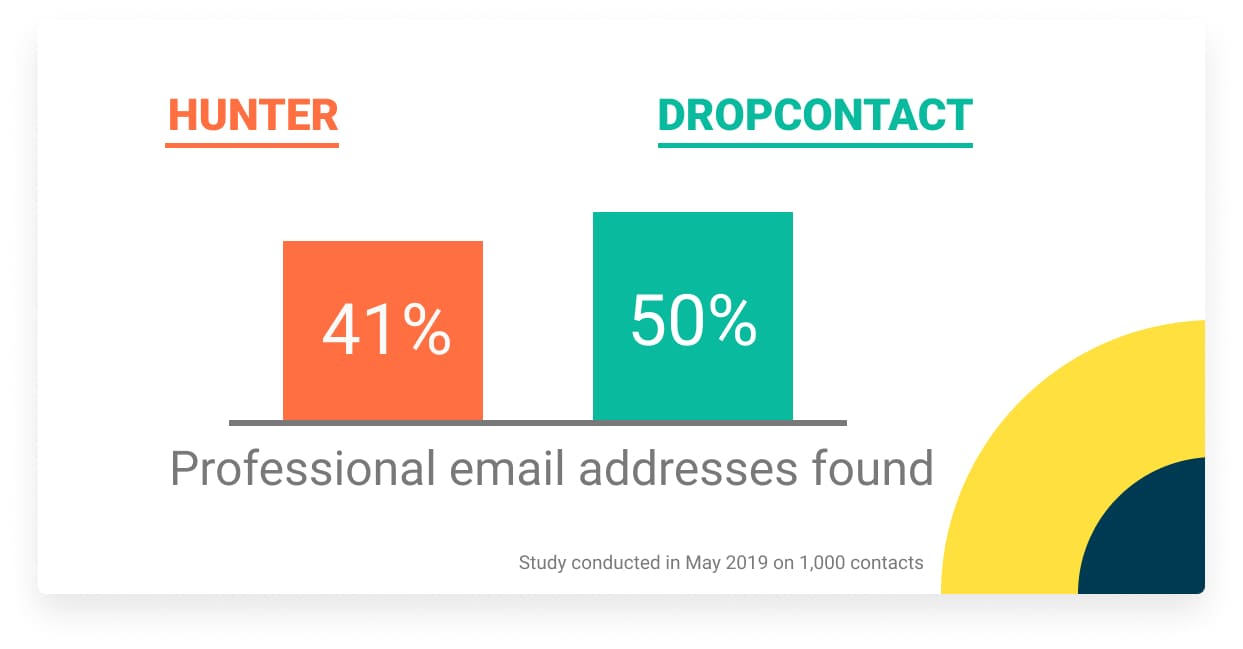 professional nominative email address dropcontact hunter