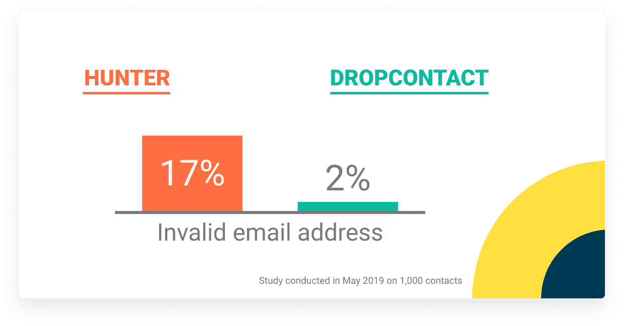 invalid email address ratio hunter Dropcontact