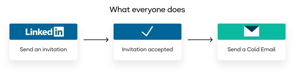Old-fashioned LinkedIn Prospecting